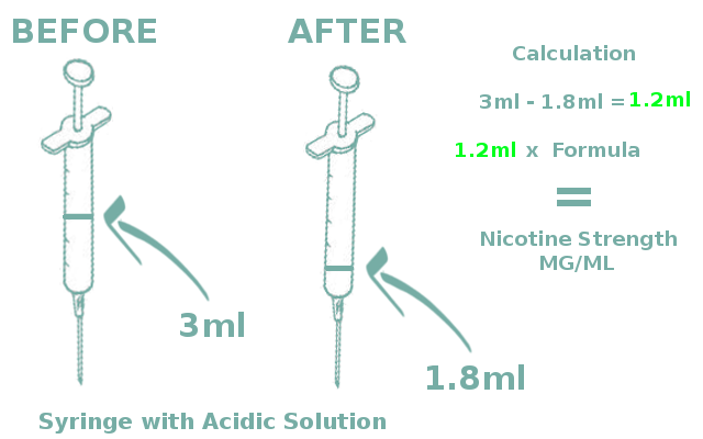 Nicotine strength test